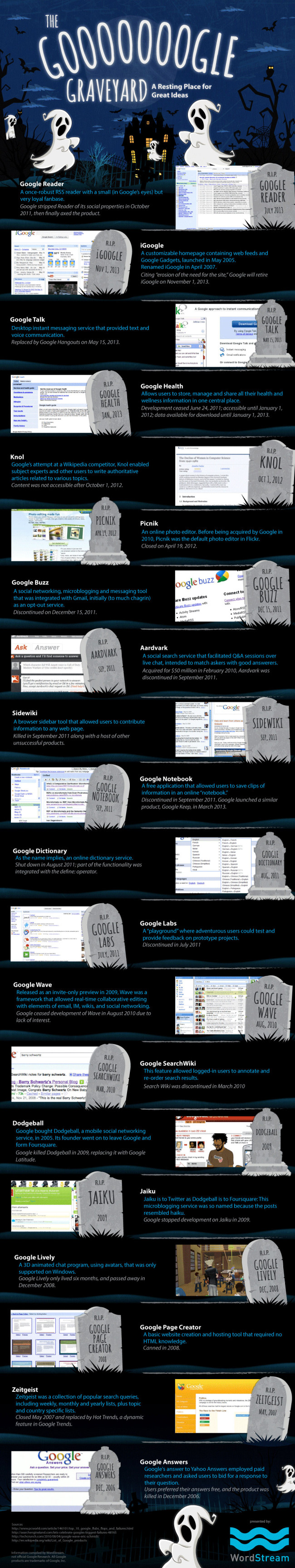 Google Idea Graveyard